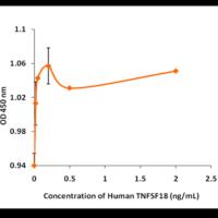 Recombinant-Human-AITRL-TNFSF18-Bioactivity-Data-Z101725