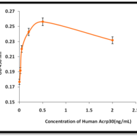 Recombinant-Human-Adiponectin-Acrp30-Bioactivity-Data-Z102595