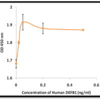Recombinant-Human-Beta-Defensin 1-DEFB1-Bioactivity-Data-Z100025