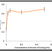 Recombinant-Human-CCL21-Bioactivity-Data-Z100195