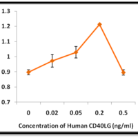Recombinant-Human-CD40 Ligand-CD40LG-Bioactivity-Data-Z100125
