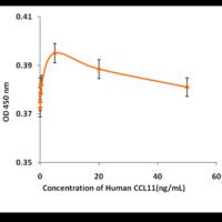 Recombinant-Human-Eotaxin-CCL11-Bioactivity-Data-Z100175